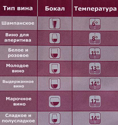 Какое вино подавать рекомендации